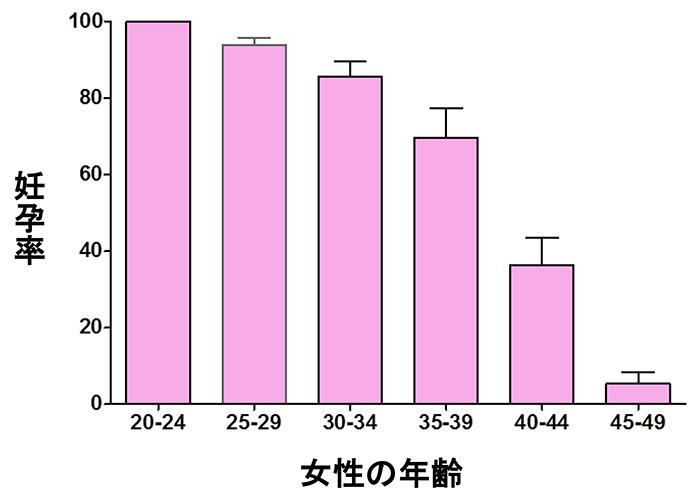 図1.女性の年齢による妊孕力の変化